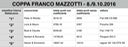 2016 classifica interna StellaLeone